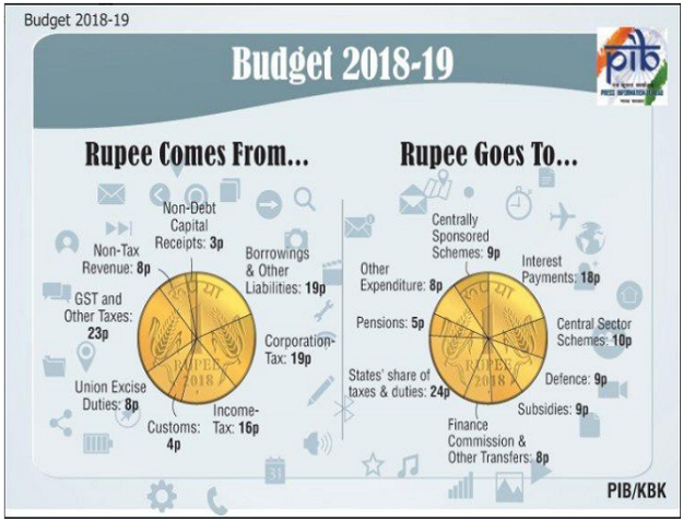 union budget analysis Union budget allocations for social sectors need to be seen in conjunction with the state budgets an analysis conducted by cbga for ten states has examined the priorities emerging in state budgets subsequent to the adoption of the ffc recommendations.